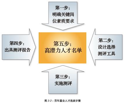 案例步骤设计图