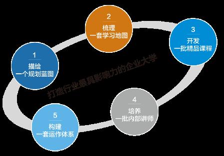 构建一套运作体系:设计出一套该集团培训需求,项目计划,项目